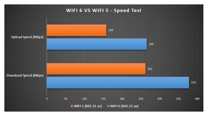 WIFI 6 Vs WIFI 5 Speed test Image