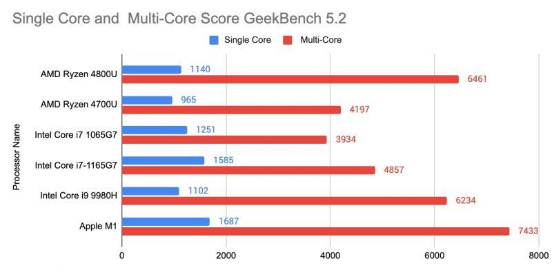 Geekbench Score Apple m1